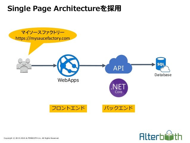 Copyright © 2015-2018 ALTERBOOTH inc. All Rights Reserved. Single Page Architectureを採用 Database WebApps フロントエンド API バックエンド...