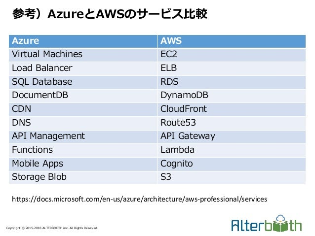 Copyright © 2015-2018 ALTERBOOTH inc. All Rights Reserved. Azure AWS Virtual Machines EC2 Load Balancer ELB SQL Database R...