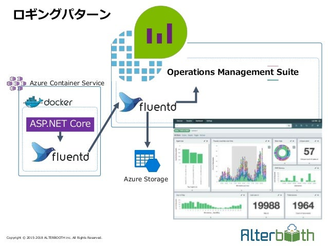 Copyright © 2015-2018 ALTERBOOTH inc. All Rights Reserved. ロギングパターン ASP.NET Core Azure Container Service Azure Storage Ope...