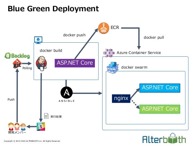Copyright © 2015-2018 ALTERBOOTH inc. All Rights Reserved. Blue Green Deployment ECR ASP.NET Core 開発メンバー 実行結果 Push Polling...