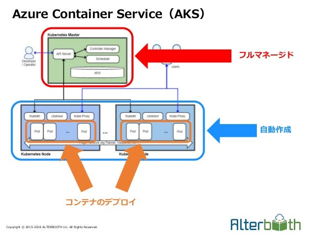 Copyright © 2015-2018 ALTERBOOTH inc. All Rights Reserved. Azure Container Service(AKS) フルマネージド 自動作成 コンテナのデプロイ