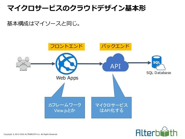 Copyright © 2015-2018 ALTERBOOTH inc. All Rights Reserved. 基本構成はマイソースと同じ。 マイクロサービスのクラウドデザイン基本形 SQL Database Web Apps フロントエ...
