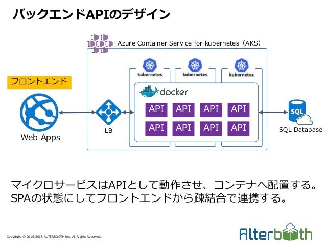 Copyright © 2015-2018 ALTERBOOTH inc. All Rights Reserved. バックエンドAPIのデザイン Azure Container Service for kubernetes(AKS) LB A...