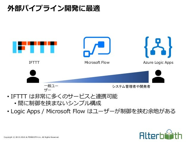 Copyright © 2015-2018 ALTERBOOTH inc. All Rights Reserved. • IFTTT は非常に多くのサービスと連携可能 • 間に制御を挟まないシンプル構成 • Logic Apps / Micro...