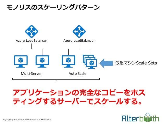 Copyright © 2015-2018 ALTERBOOTH inc. All Rights Reserved. モノリスのスケーリングパターン Azure LoadBalancer Multi-Server Azure LoadBalan...