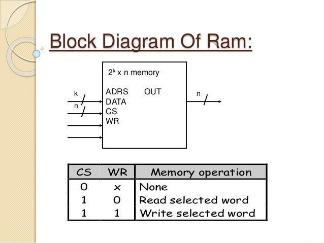 random access memory 8 638?cb=1415886135 random access memory