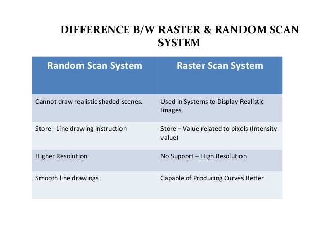 different raster systems with resolutions Refresh scan or a raster scan it is different from the calligraphic or random scan   the first point is that refresh and raster scan display system typically is the most   with a naked eye in case of a poor or a low resolution display system,.
