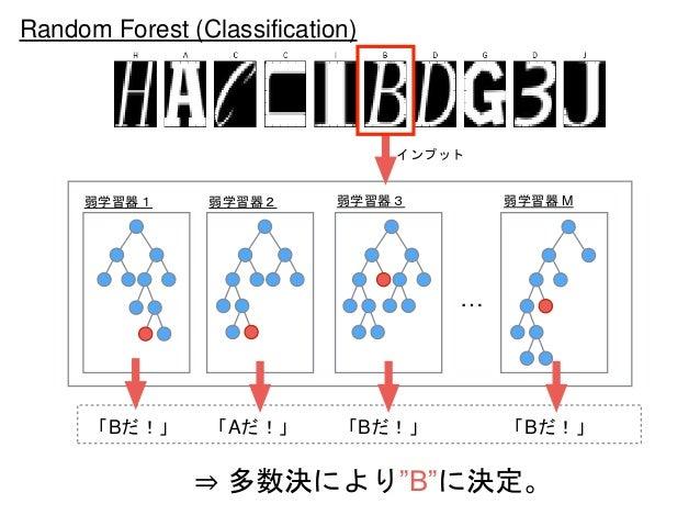 """… 弱学習器1 弱学習器2 弱学習器3 弱学習器 M Random Forest (Classification) インプット 「Bだ!」 「Aだ!」 「Bだ!」 「Bだ!」 ⇒ 多数決により""""B""""に決定。"""