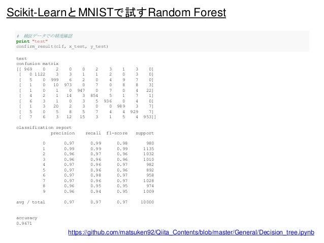 "https://github.com/matsuken92/Qiita_Contents/blob/master/General/Decision_tree.ipynb # 検証データでの精度確認 print ""test"" confirm_re..."
