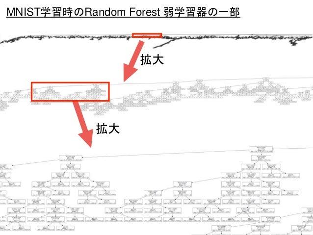 拡大 MNIST学習時のRandom Forest 弱学習器の一部 拡大
