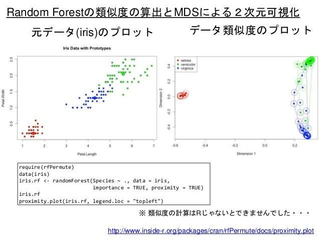 Random Forestの類似度の算出とMDSによる2次元可視化 元データ(iris)のプロット データ類似度のプロット ※ 類似度の計算はRじゃないとできませんでした・・・ require(rfPermute) data(iris) iri...