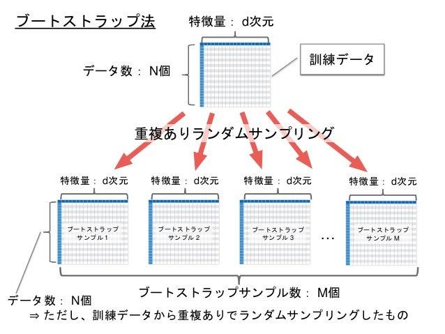 … 特徴量: d次元 特徴量: d次元 特徴量: d次元 特徴量: d次元 特徴量: d次元 データ数: N個 データ数: N個 ⇒ ただし、訓練データから重複ありでランダムサンプリングしたもの ブートストラップ サンプル 1 ブートストラップ...