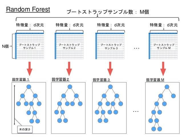 … … 特徴量: d次元 ブートストラップ サンプル 1 特徴量: d次元 ブートストラップ サンプル 2 特徴量: d次元 ブートストラップ サンプル 3 特徴量: d次元 ブートストラップ サンプル M ブートストラップサンプル数: M個 ...