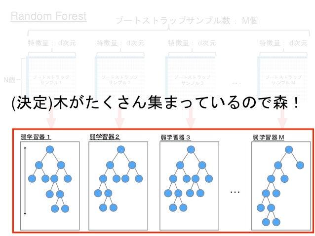 木の深さ … 特徴量: d次元 ブートストラップ サンプル 1 特徴量: d次元 ブートストラップ サンプル 2 特徴量: d次元 ブートストラップ サンプル 3 特徴量: d次元 ブートストラップ サンプル M ブートストラップサンプル数: ...