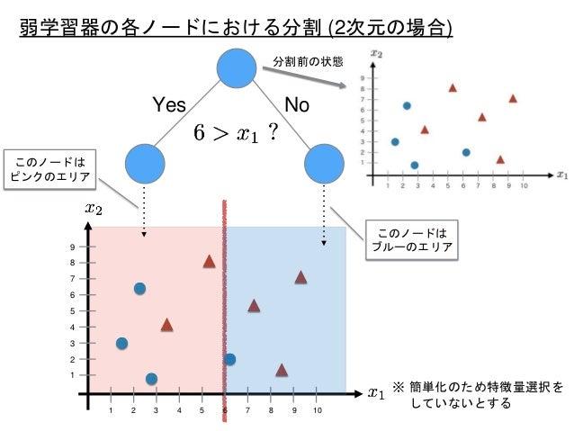 Yes No 1 2 3 4 5 6 7 8 9 10 1 2 3 4 5 6 7 8 9 このノードは ピンクのエリア このノードは ブルーのエリア 弱学習器の各ノードにおける分割 (2次元の場合) 分割前の状態 ※ 簡単化のため特徴量選択を...