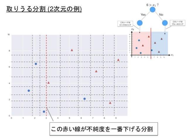 取りうる分割 (2次元の例) この赤い線が不純度を一番下げる分割
