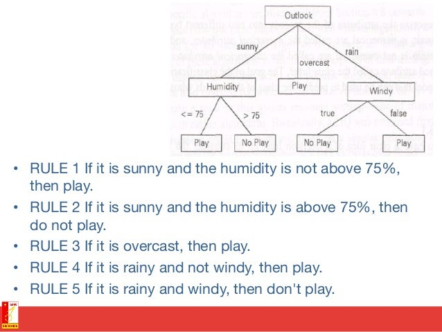 • RULE 1 If it is sunny and the humidity is not above 75%, then play. • RULE 2 If it is sunny and the humidity is above ...