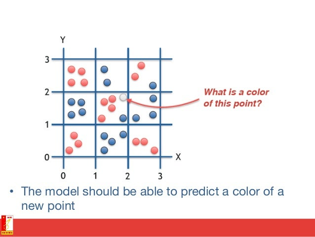 Decision tree • Tree covered whole area by rectangles predicting a point color