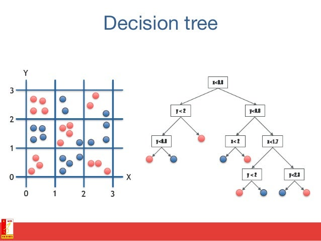 Decision tree scoring • The model can predict a point color based on its coordinates.