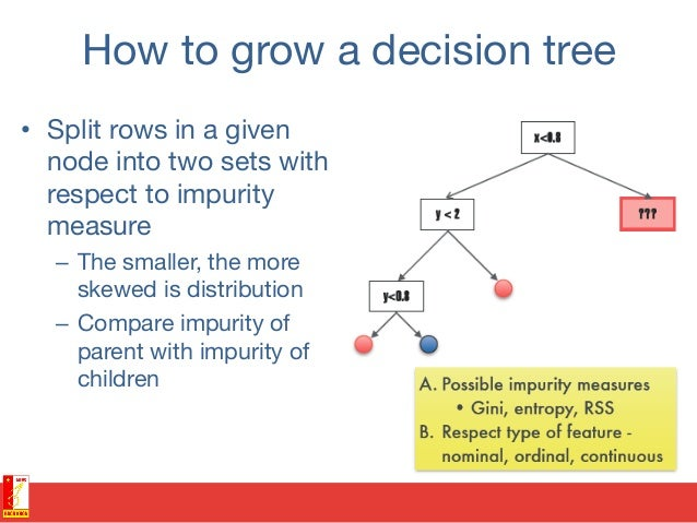 Over-fitting • Tree perfectly represents training data (0% training error), but also learned about noise!