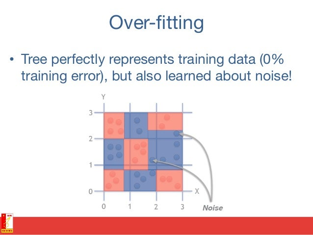Randomize #1- Bagging • Each tree sees only sample of training data and captures only a part of the information. • Build...