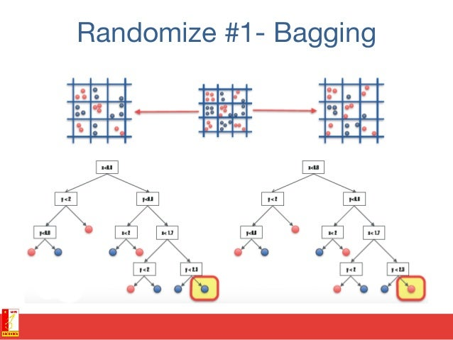 Advantages of Random Forest • Independent trees which can be built in parallel • The model does not overfit easily • Pro...