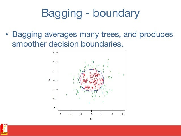 From decision trees to random forests