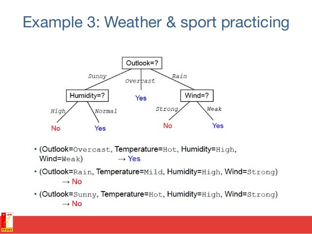 Example 3: Weather & sport practicing