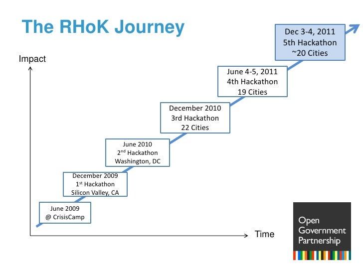 The RHoK Journey<br />Dec 3-4, 2011<br />5th Hackathon<br />~20 Cities<br />Impact<br />June 4-5, 2011<br />4th Hackathon<...