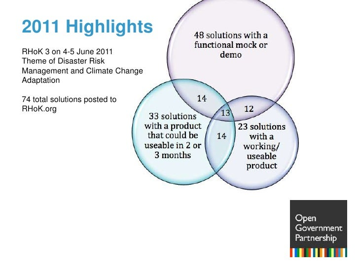 2011 Highlights<br />RHoK 3 on 4-5 June 2011<br />Theme of Disaster Risk Management and Climate Change Adaptation<br />74 ...