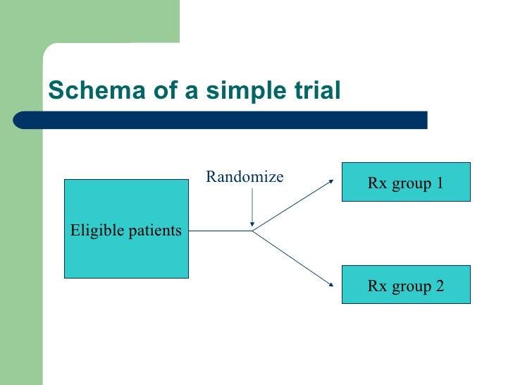 Schema of a simple trial Eligible patients Rx group 1 Rx group 2 Randomize