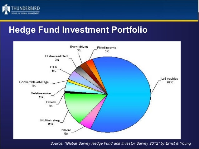 Random Portfolio using R to create investment strategy for Hedge Fund
