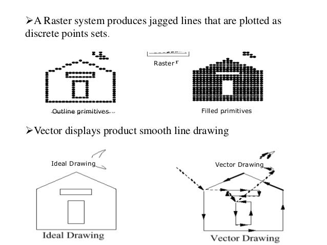 Ideal Drawing Vector Drawing Raster Outline primitives Filled primitives A Raster system produces jagged lines that are p...