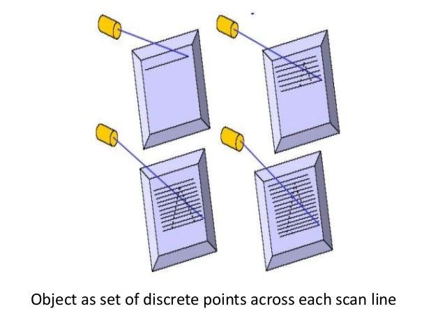 Object as set of discrete points across each scan line