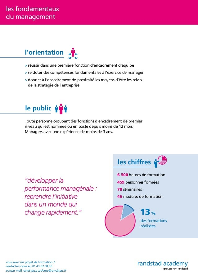 les fondamentaux du management • l'intégration de la fonction de manager Le rôle de manager. Les différentes postures d'en...