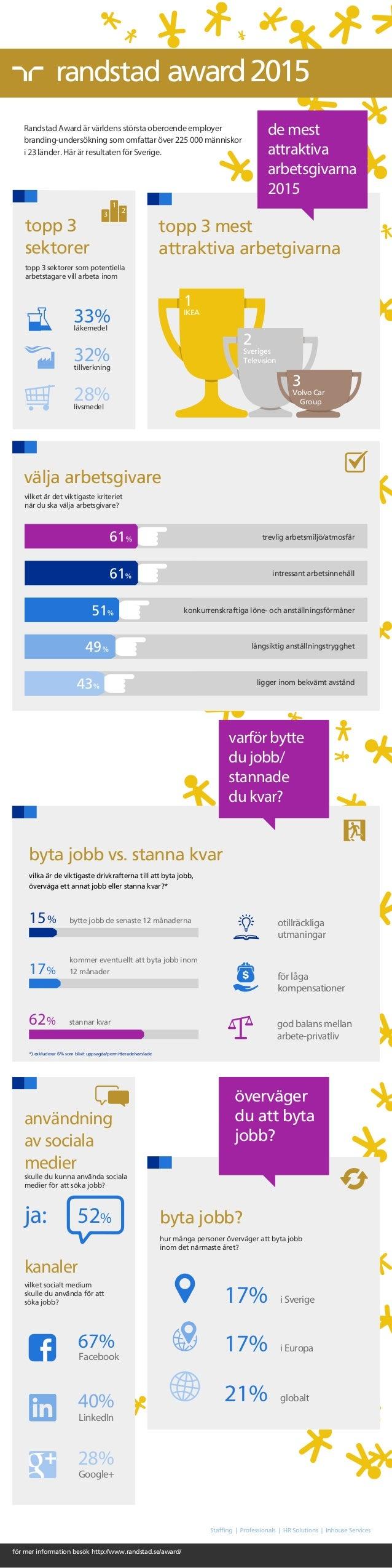 för mer information besök http://www.randstad.se/award/ award2015 byta jobb? hur många personer överväger att byta jobb in...