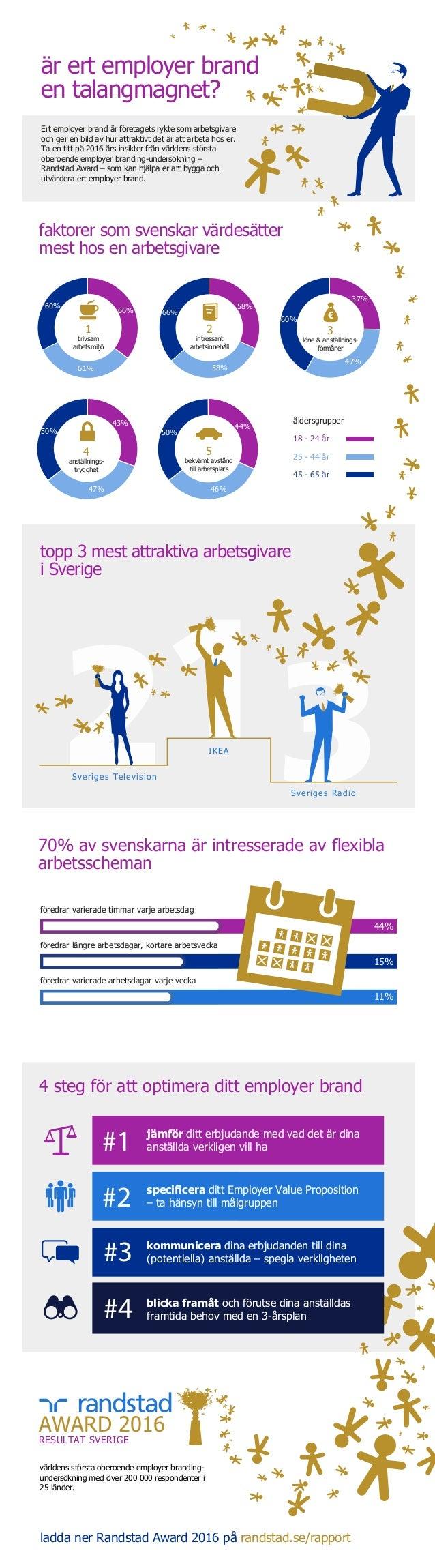 är ert employer brand en talangmagnet? Sveriges Television IKEA Sveriges Radio topp 3 mest attraktiva arbetsgivare i Sveri...