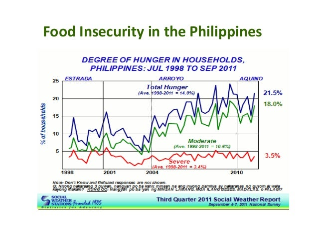 sustaining food security in the philippines a time series analysis