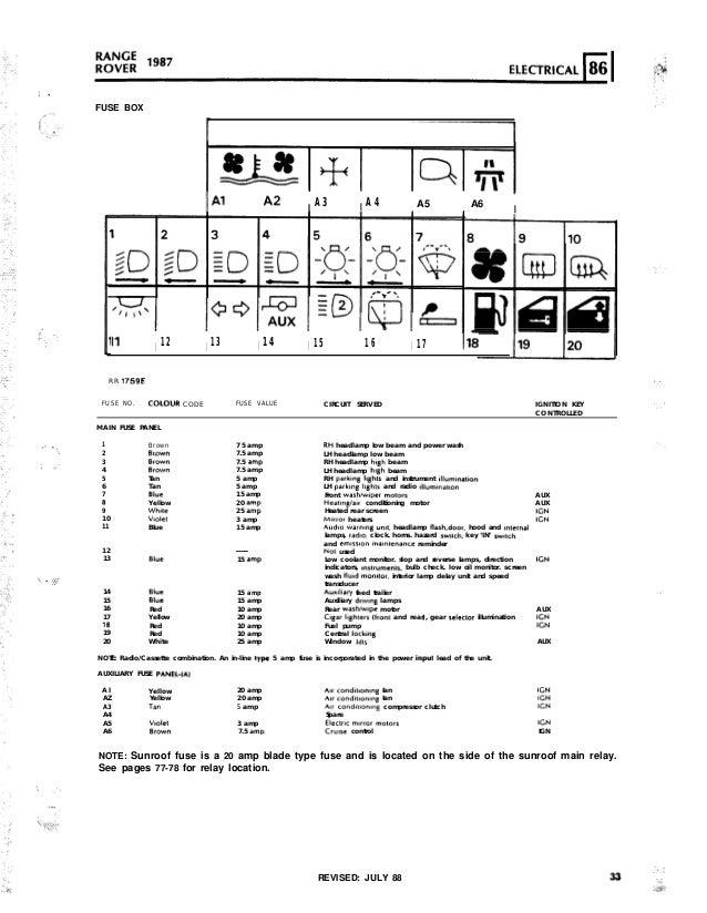 range rover p38 fuse box layout