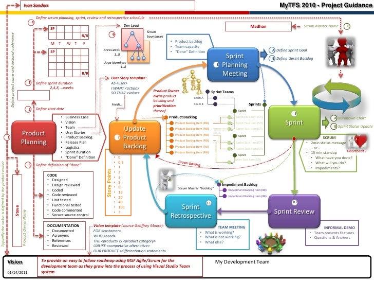 MyTFS2010 - Project Guidance<br />Ivan Sanders <br />Define scrum planning, sprint, review and retrospective schedule<br /...