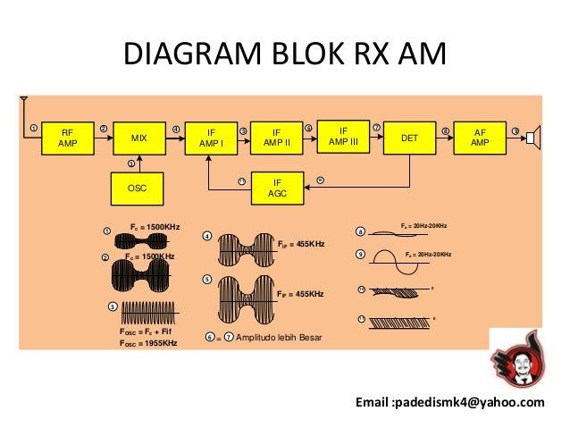 Rangkaian pemancar dan penerima radio diagram blok rx am ccuart Choice Image