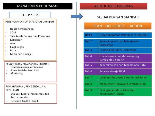 MANAJEMEN PUSKESMAS P1 – P2 – P3 AKREDITASI PUSKESMAS SESUAI DENGAN STANDAR PERENCANAAN OPERASIONAL ,meliputi : - Dasar pe...