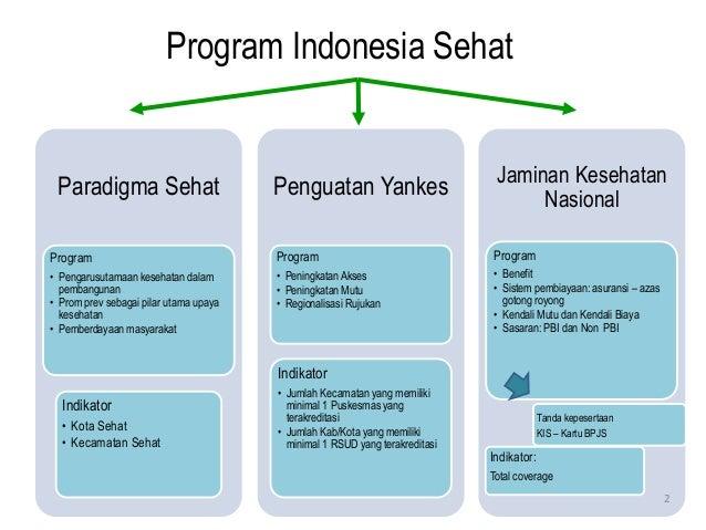 Program Indonesia Sehat Paradigma Sehat Program • Pengarusutamaan kesehatan dalam pembangunan • Prom prev sebagai pilar ut...