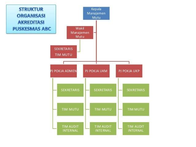 Kepala Manajemen Mutu PJ POKJA ADMEN SEKRETARIS TIM MUTU TIM AUDIT INTERNAL PJ POKJA UKM SEKRETARIS TIM MUTU TIM AUDIT INT...
