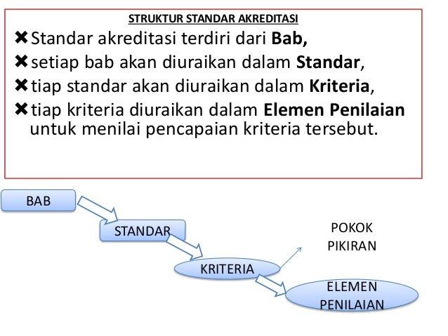 STRUKTUR STANDAR AKREDITASI Standar akreditasi terdiri dari Bab, setiap bab akan diuraikan dalam Standar, tiap standar ...