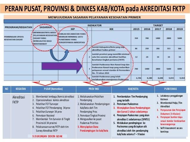 52 PERANPUSAT, PROVINSI & DINKESKAB/KOTA pada AKREDITASIFKTP 26 NO KEGIATAN PUSAT(Kemenkes) PROV INSI KAB/KOTA PUSKESMAS A...