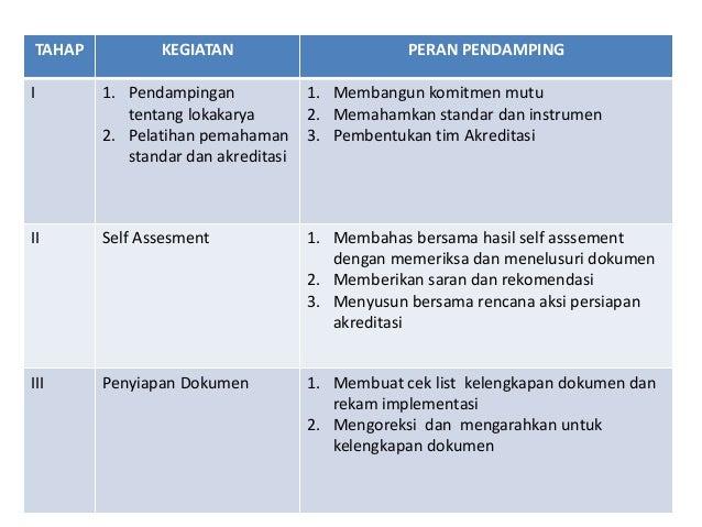 TAHAP KEGIATAN PERAN PENDAMPING I 1. Pendampingan tentang lokakarya 2. Pelatihan pemahaman standar dan akreditasi 1. Memba...