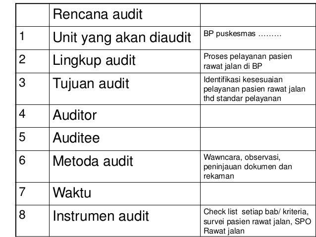 Rencana audit 1 Unit yang akan diaudit BP puskesmas ……… 2 Lingkup audit Proses pelayanan pasien rawat jalan di BP 3 Tujuan...