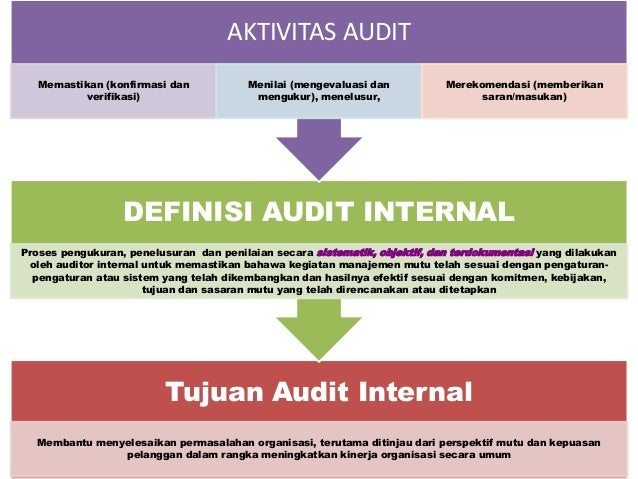 Tujuan Audit Internal Membantu menyelesaikan permasalahan organisasi, terutama ditinjau dari perspektif mutu dan kepuasan ...