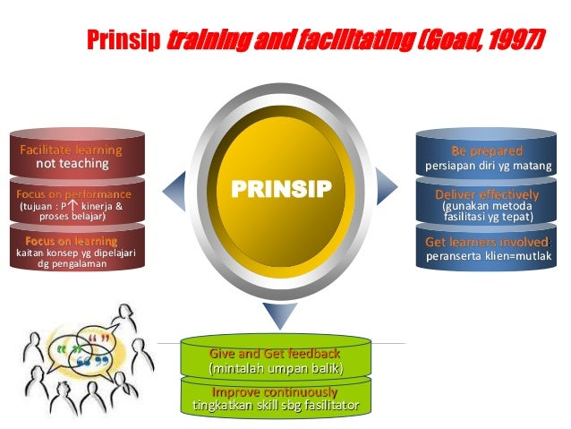 www.themegallery.com PRINSIP Add Your Text Facilitate learning not teaching Focus on performance (tujuan : P↑ kinerja & pr...